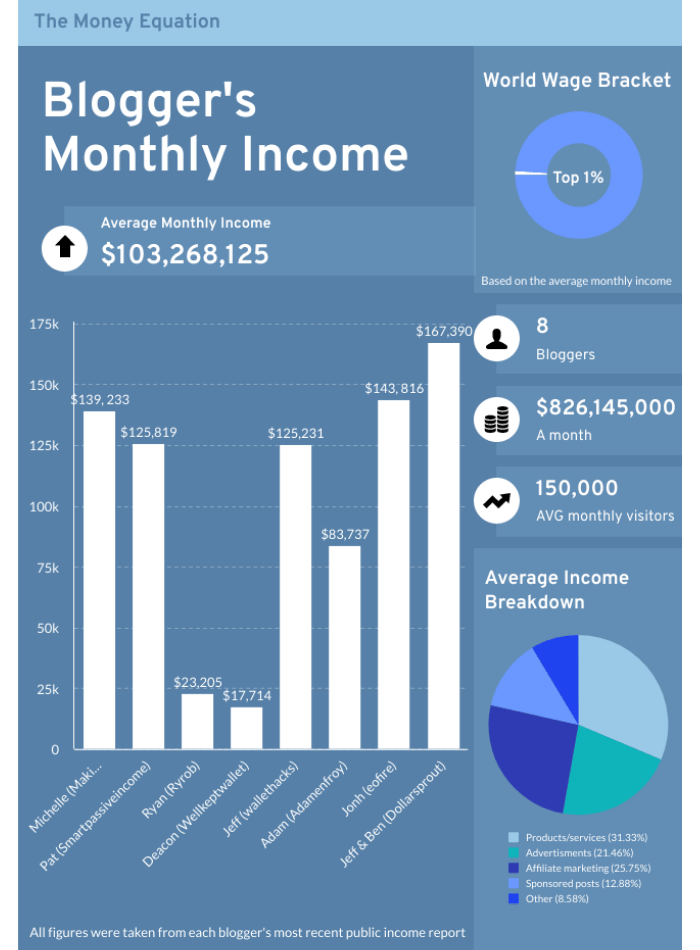blogger monthly income statistics